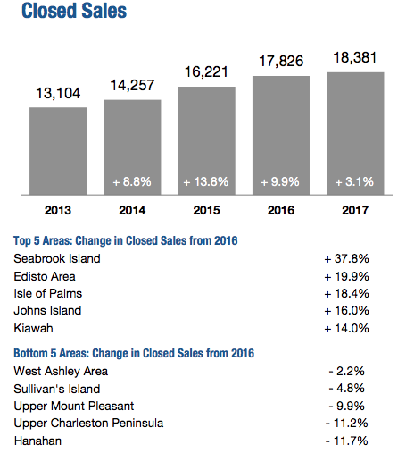 Closed Sales