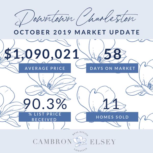 October 2019 Market Stats