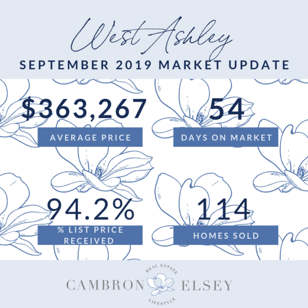 September 2019 Market Stats
